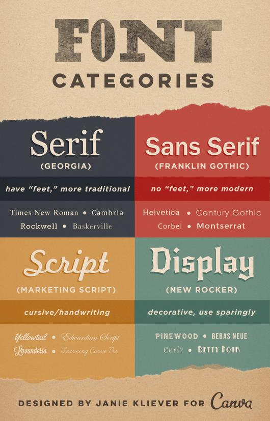Source:https://designschool.canva.com/font-design/