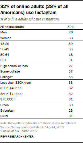 32% of online adults (28% of all Americans) use Instagram - Instagram Graphic Pew Research.png