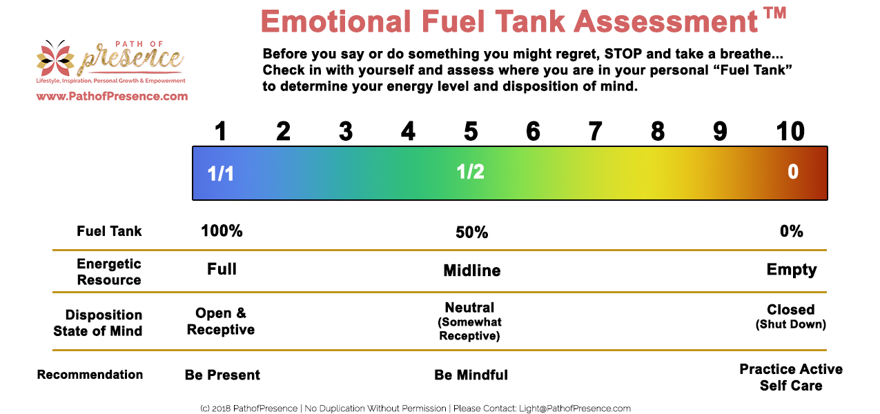 HALT - Hunger, Anger, Lonely Tired - Emotional Fuel Tank Assessment :: Path of Presence