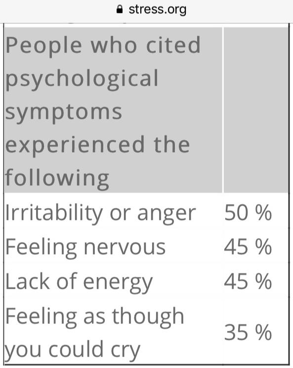 Source: Stress.org
