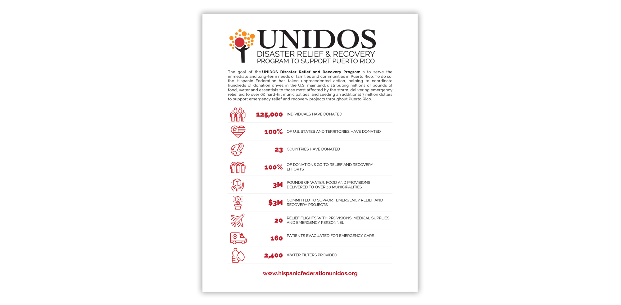 Downloadable factsheet highlighting the major achievements of UNIDOS Disaster Relief