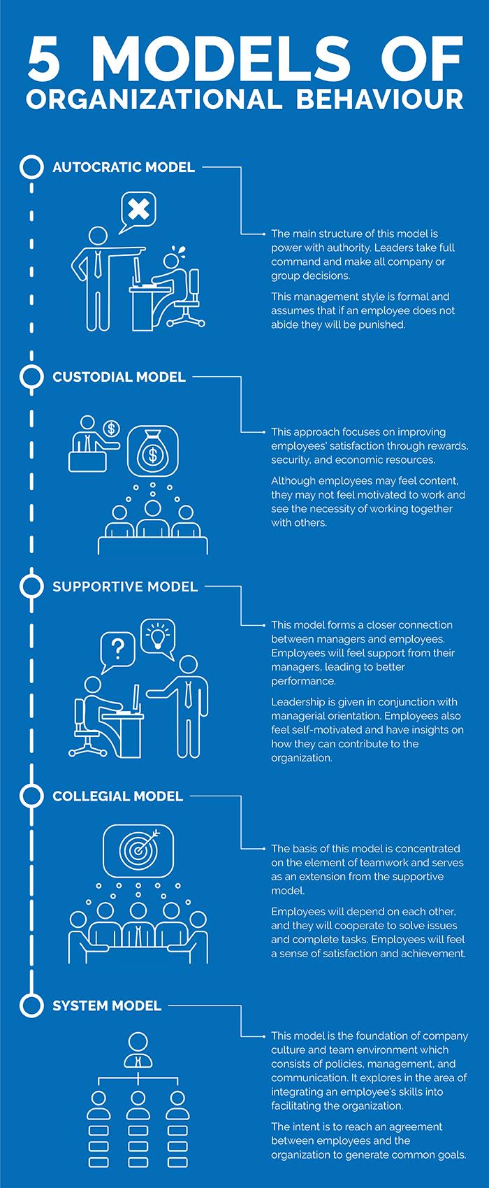 5 Models of organizational behaviour infographic-3.jpg