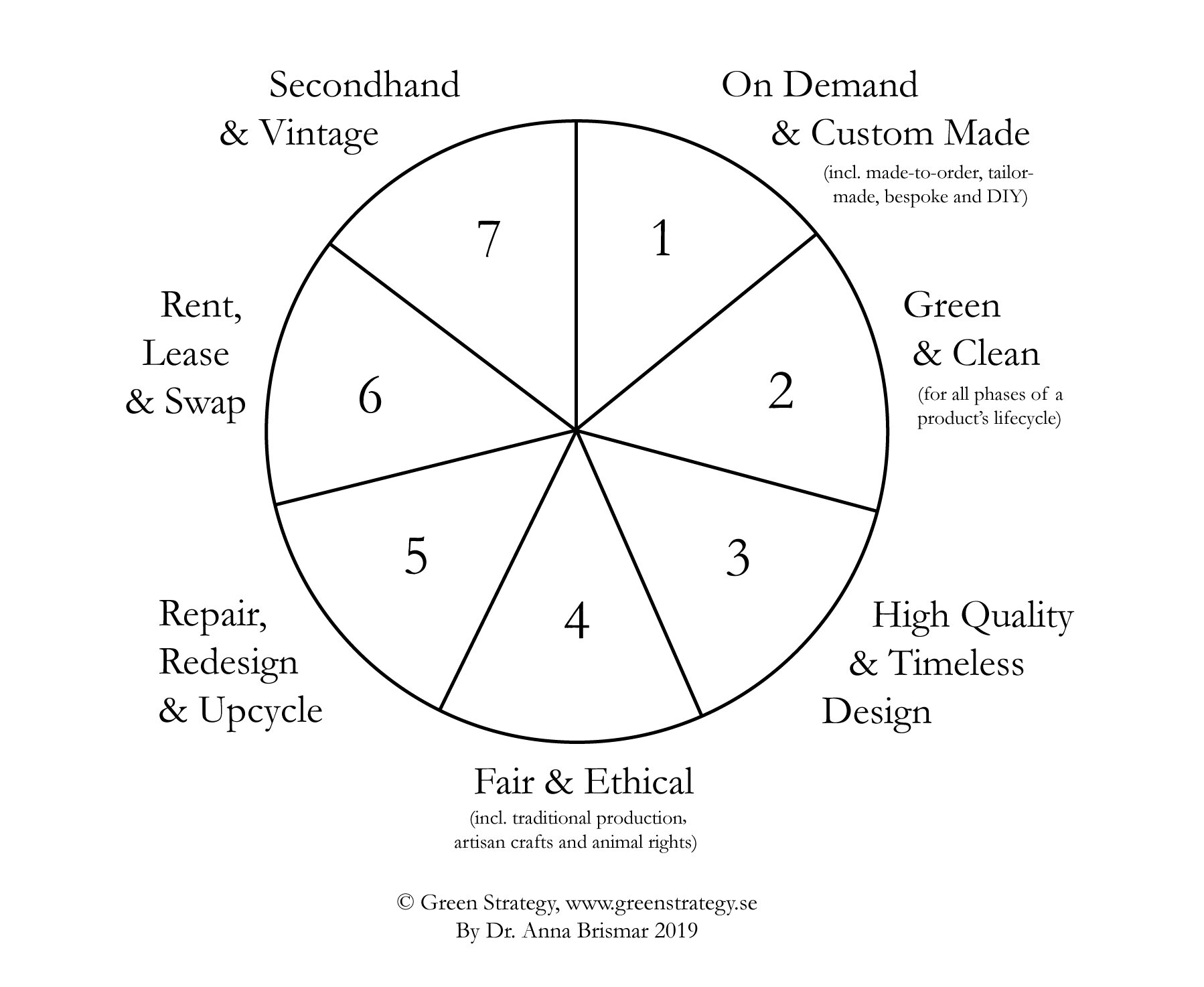Seven forms of sustainable fashion by green strategy