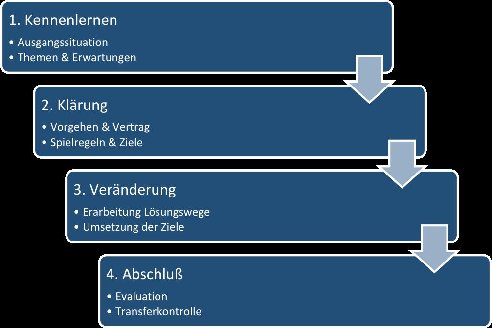 coachingprozess-cohnsulting-coaching-berlin