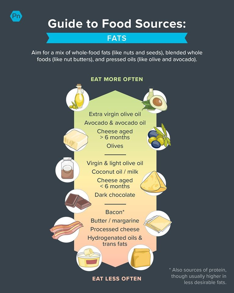 Sources of fat, courtesy: Precision Nutrition