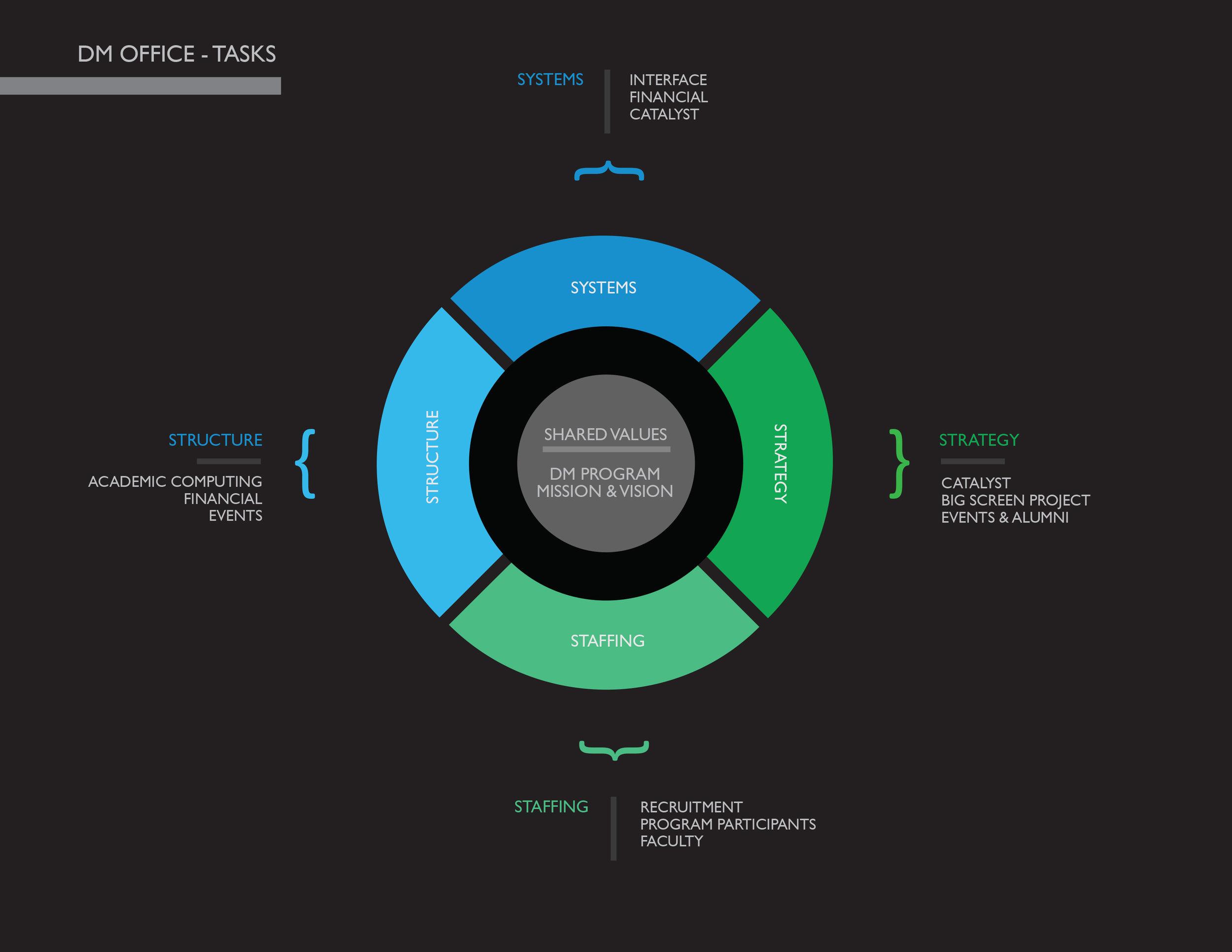 Training model for DM Office