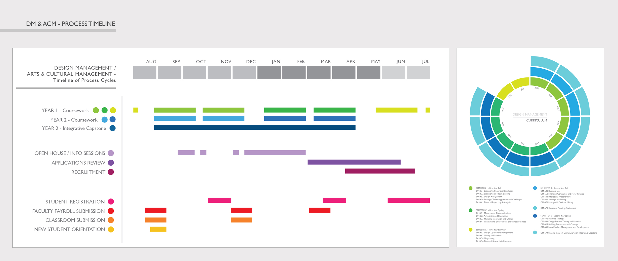 The final office timeline chart is a combination of the two charts directly above. On the left is the timeline for academic year and processes within the department and the larger Institute. At right, the Curriculum calendar (and coursework building on itself).