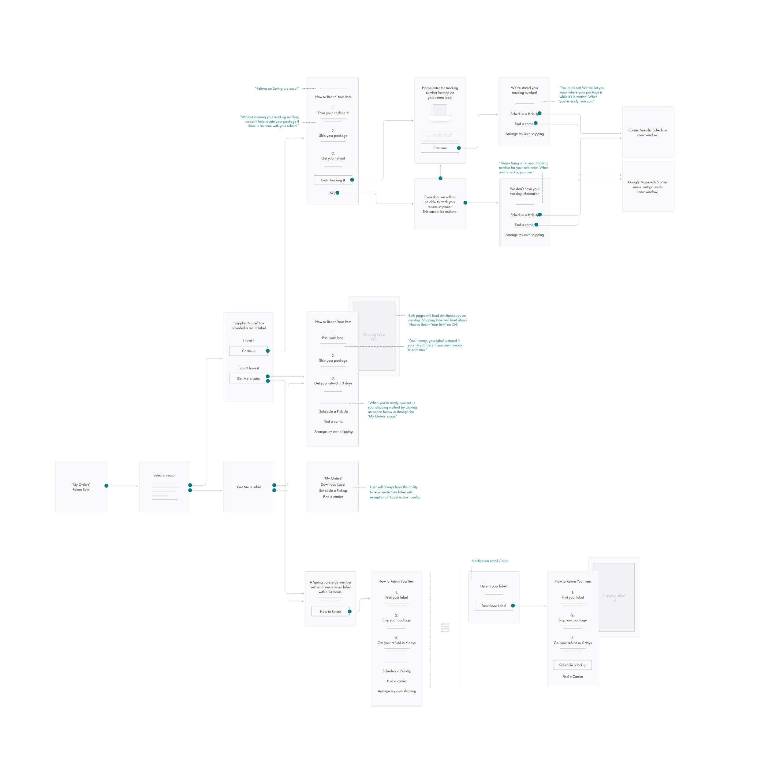 Returns User Flow.png