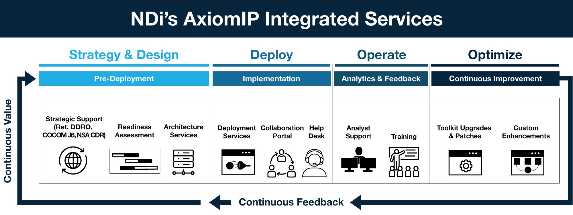 AxiomIP-Value.png