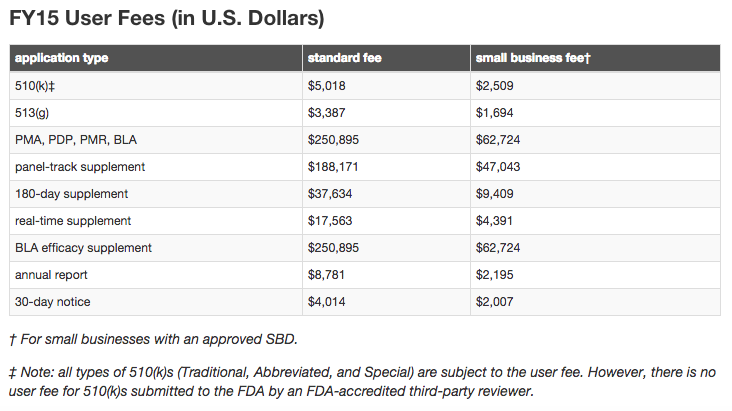 FDA_Medical_Device_Fee_Table-2014.png