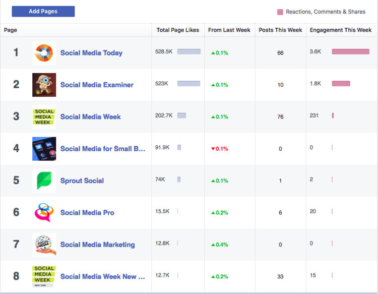 Rizzo-Young-Marketing-LLC-Facebook-Pages-to-Watch-Comparison-Competitor-Insights.png