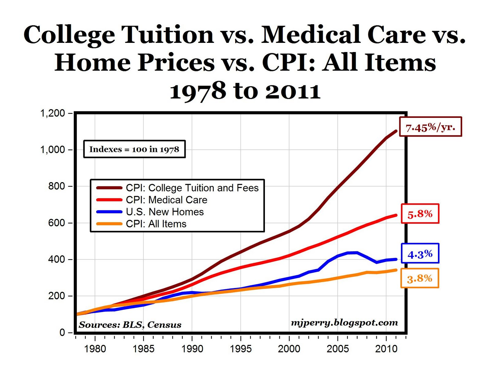 Government-funded colleges were tuition free until around the start of the Vietnam War. Since then, this has priced many out of advancing their educational goals. This hurts all of us.