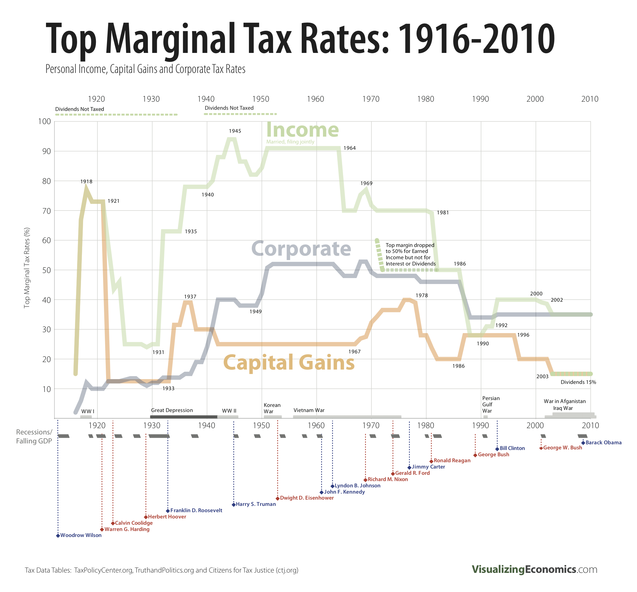 "As you can see, every Top Marginal Tax Rate is at a  historic low  right now. Have these low taxes created jobs, as believers in ""trickle down economics"" (officially called ""supply side economics"") would have you believe? No. Because companies only -  only  - hire people based on need. They don't hire people because their taxes are lower. That just means they get to keep more money in profit to share with their executives and shareholders. I have a plan to address this."