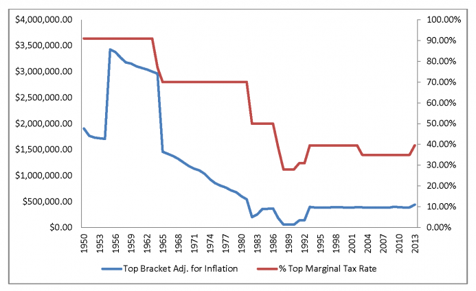 One major problem with our current system of taxation is that the top tax bracket hasn't changed significantly in decades. And after you adjust for inflation, tax rates are lower than almost any time in the last 100 years. We need brackets set at higher income amounts, and with higher tax rates.