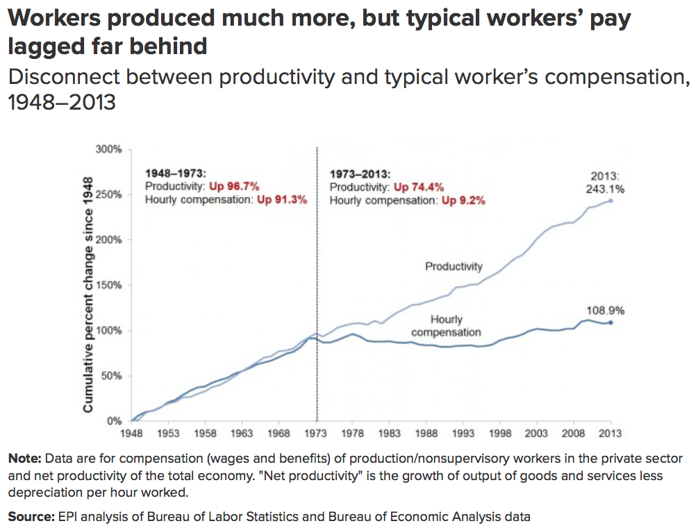 If the minimum wage simply kept up with productivity (shown), after adjusting for inflation, it would be almost $20 per hour today. If the minimum wage just kept up with inflation over the last 50 years (it was $1.60 in real dollars in 1968), it would be $11.25 per hour today. It's $7.25 at the federal level.