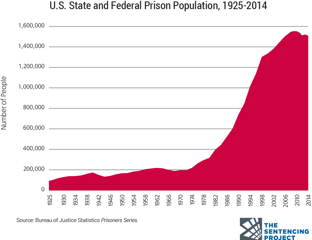 "The ""War On Drugs"" officially began in 1971. This is not a coincidence. We now have more people in prison than any other country on earth both by outright number and percentage of population. ""Land of the free""? Not so much. We have 5% of the world's population, and 25% of the world's prisoners."