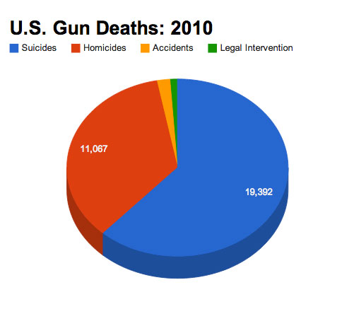 All of these deaths are tragic. All of them. But it's important to know the ratio here.