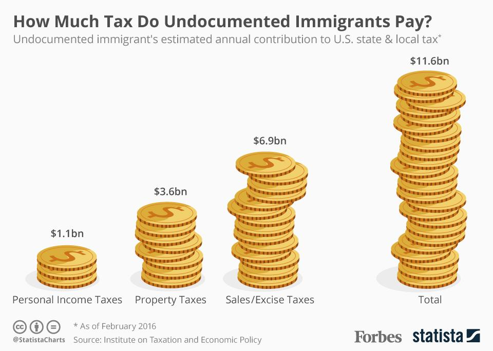 Illegal immigrants pay taxes, too. Not as much as you or I do, but if we made them legal, they'd pay the same as we do.