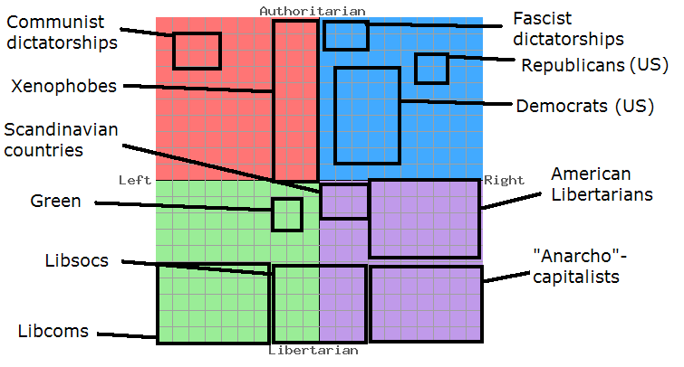 "On the Political Compass (take your test  here  to find out where you truly fall), this is accurate. The only two boxes I'm unsure of are ""Scandinavian Countries"" and ""Xenophobes."" We don't actually have a left-wing party anymore. Bernie Sanders (an Independent), as you'll see in the next graphic, is barely left of center."