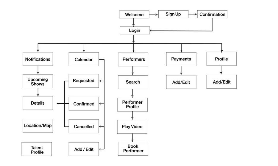 Activities Director Task Flow