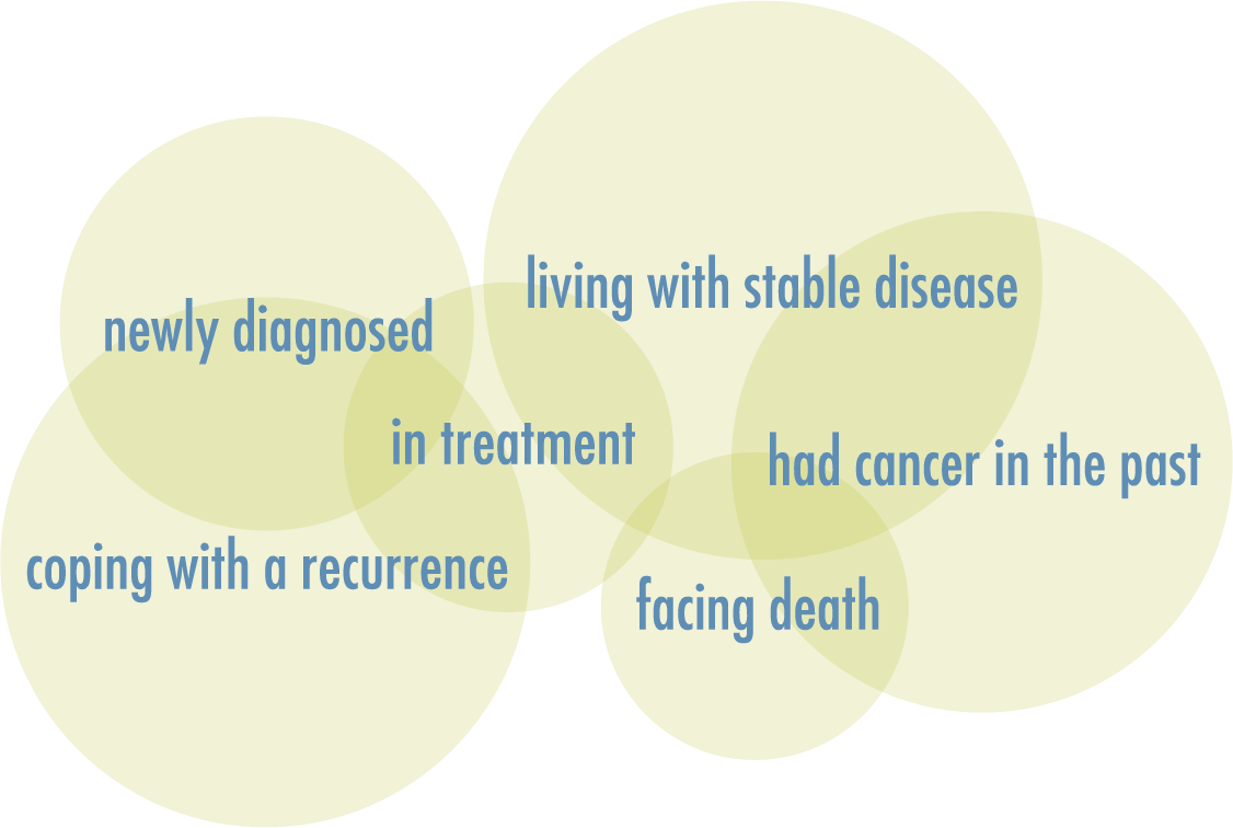 CH Cancer Continuum.png