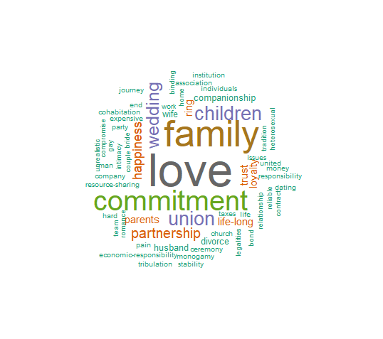 Marriage Word Cloud.png