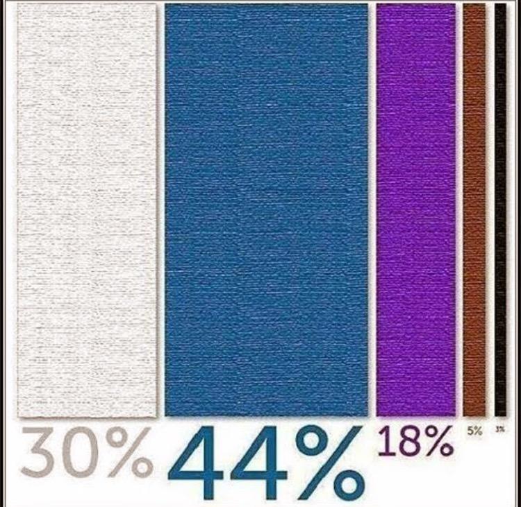 Betl Percentages.jpg