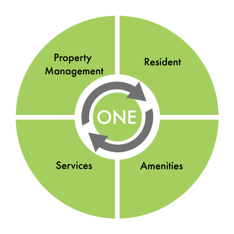 Property Management Graph