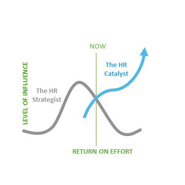 CatalystFIVE HR Value Model.png