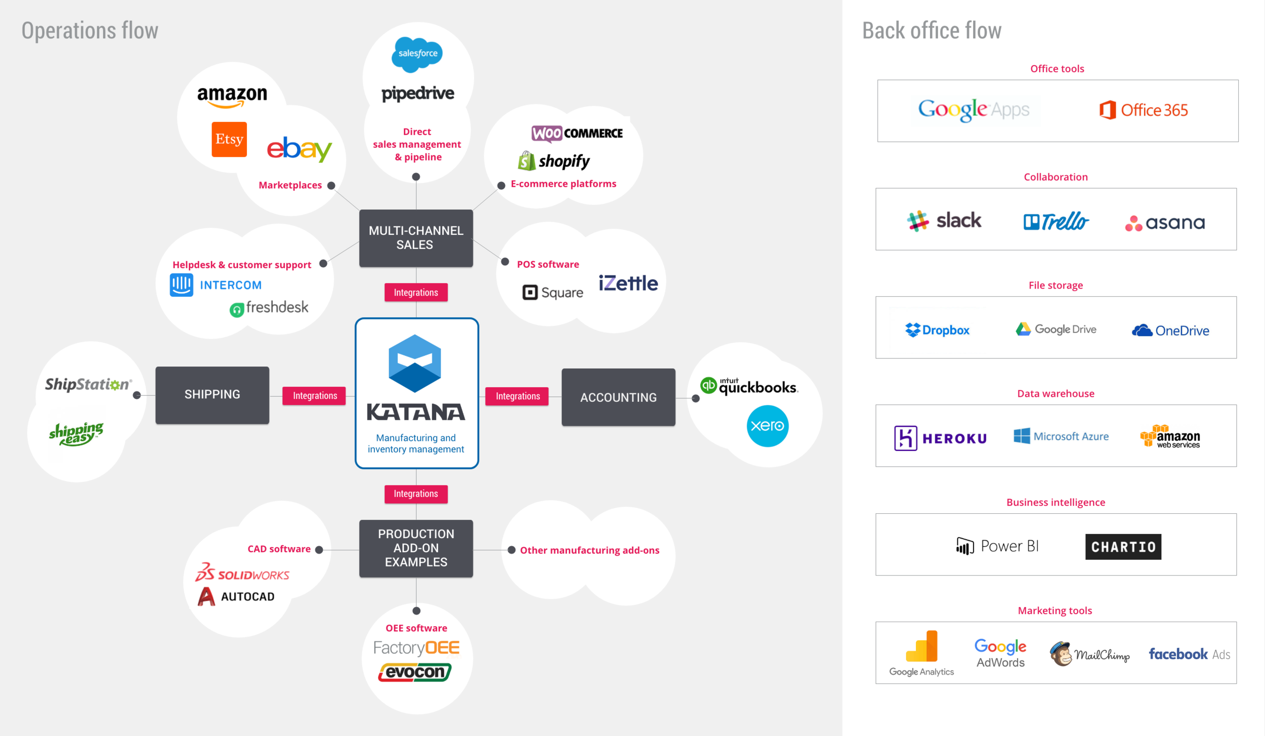 Manufacturing business software ecosystem