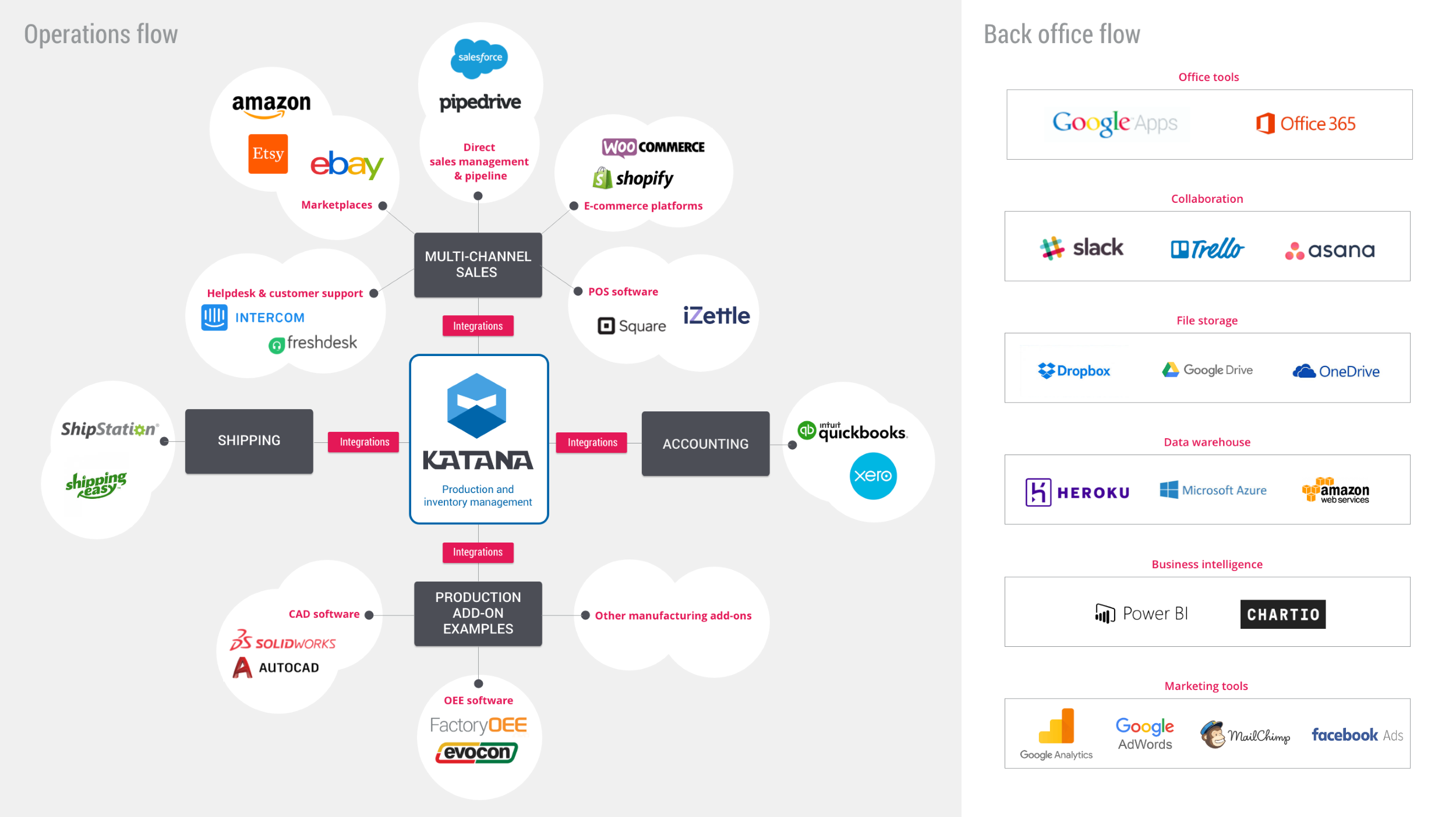 A SaaS Tailor at work: this is how our IT ecosystem looks like.