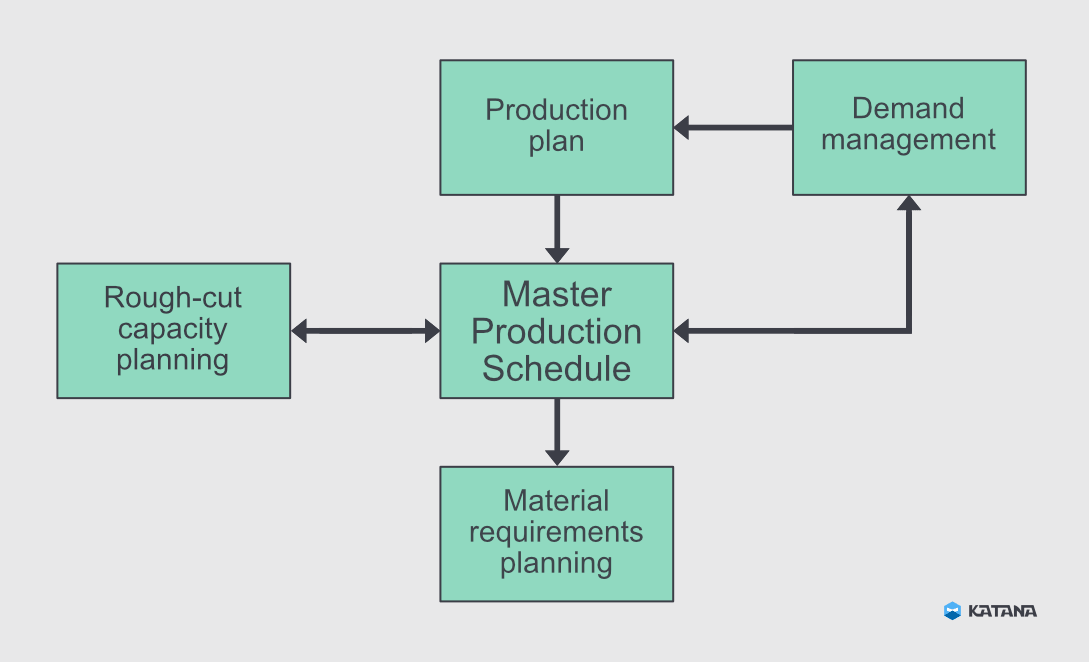 How the master production schedule steps that show how MPS fits into the bigger picture in your manufacturing business.    Demand management    refers to forecasting sales so you have an idea about how much you need to produce each week. Your    Production Plan    involves figuring out the processes required to make each product. These inform your master production schedule. While your MPS is in play, it's a good idea to use    rough-cut capacity plannin   g to measure your capacity against actual demand and make adjustments. Material requirements planning (MRP) puts your MPS into action by sourcing the materials needed to fulfill your demand. These steps will be discussed in more detail below.