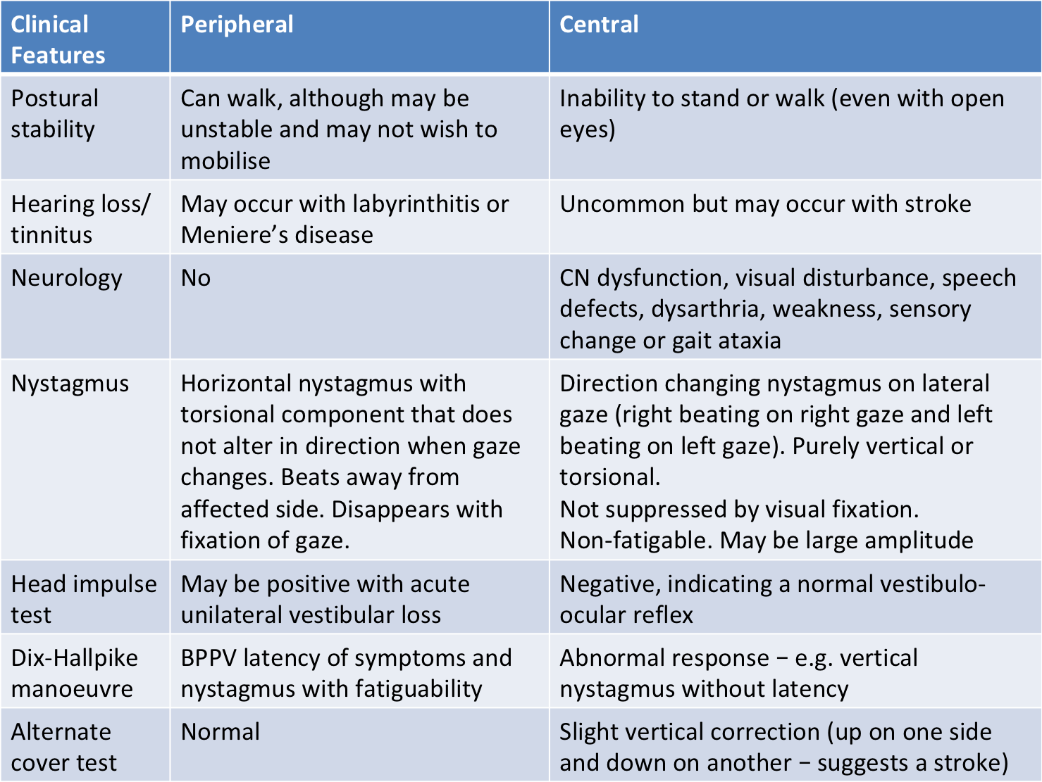 Vertigo central vs peripheral test