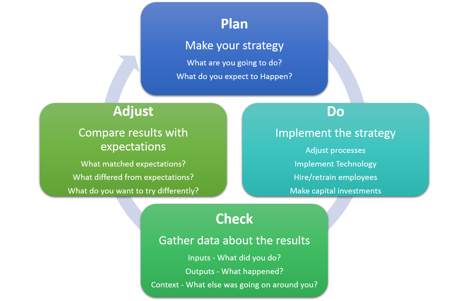 Use the Plan, Do, Check, Adjust Cycle to manage the execution of your business strategy.