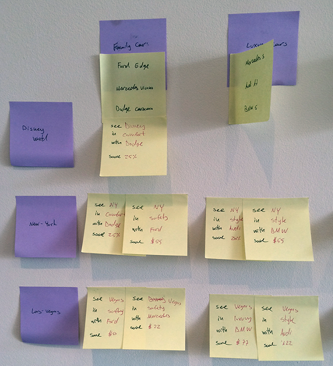 Research post-its -