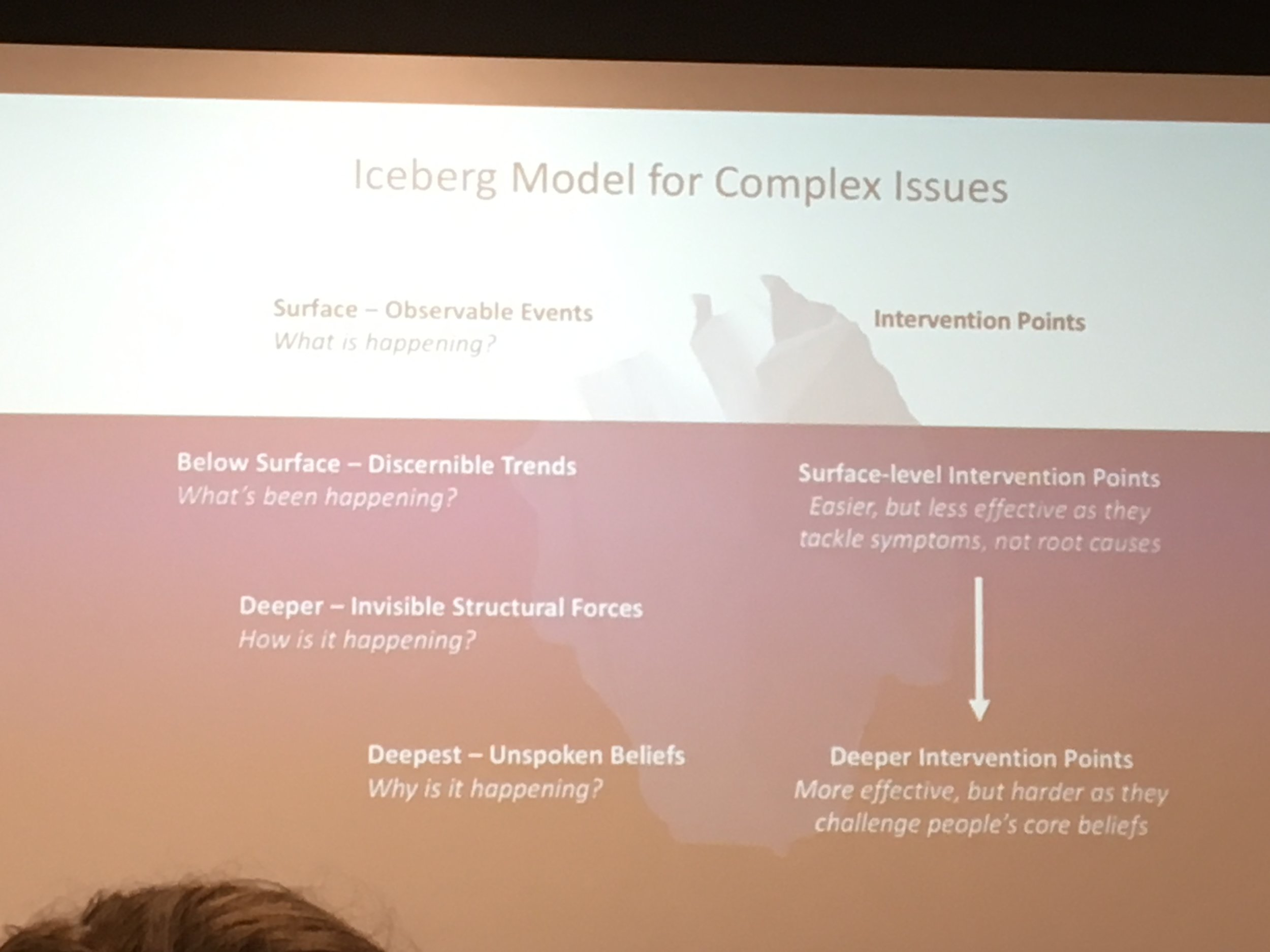 The Iceberg Model