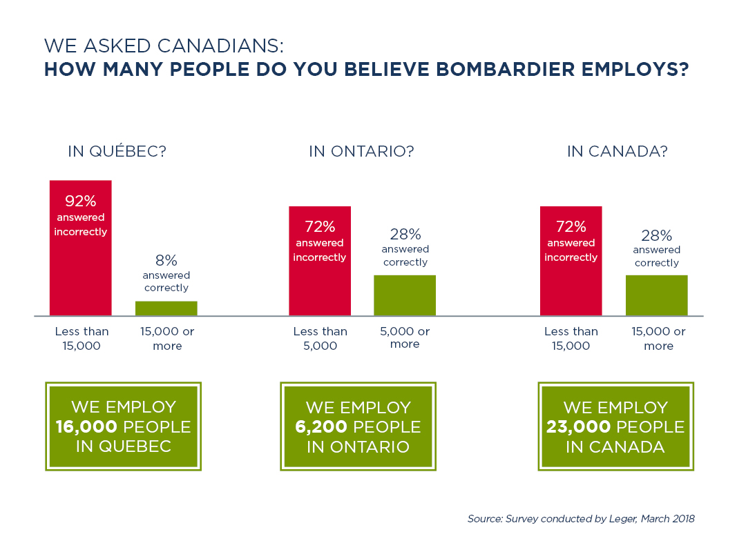 How many people Bombardier employes - chart 0522-C FINAL.jpg