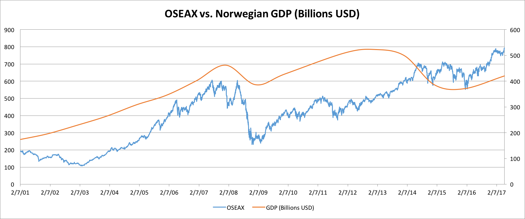 OSEAX v GDP.png