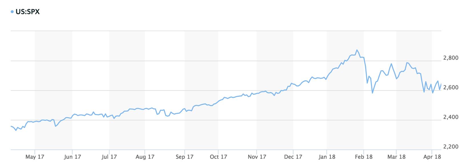 Figure 1: S&P 500 Index; Source: MarketWatch