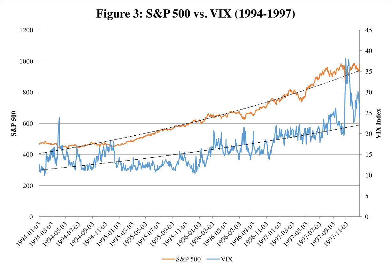 Figure 3 (VIX v S&P).png