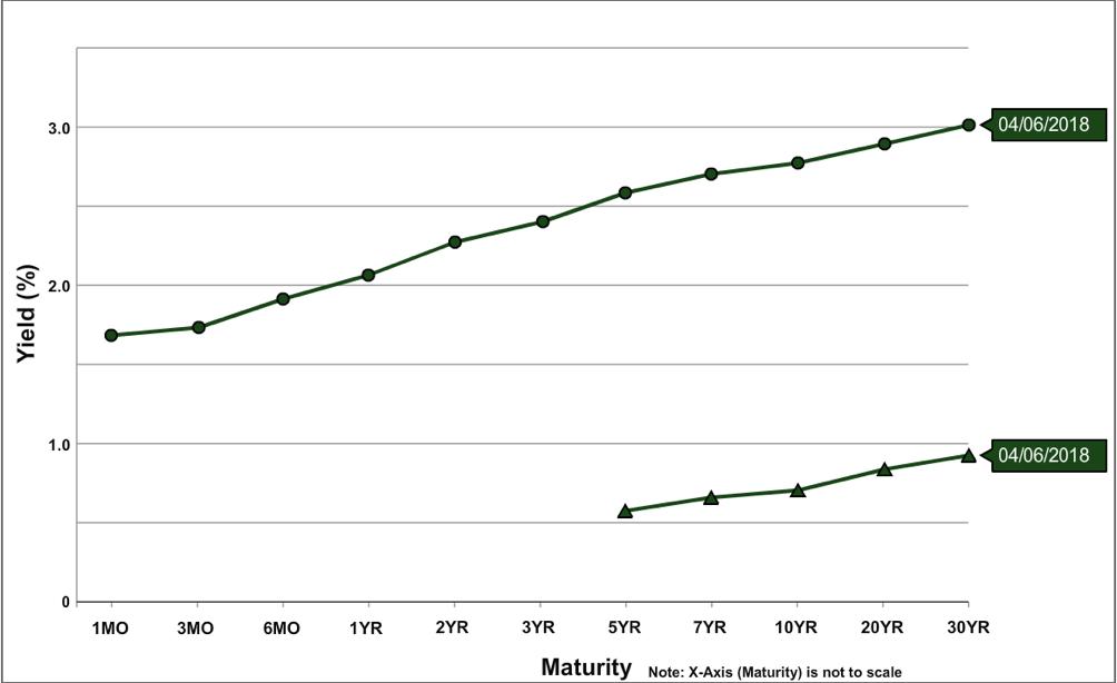 Figure 5: U.S. Yield Curve