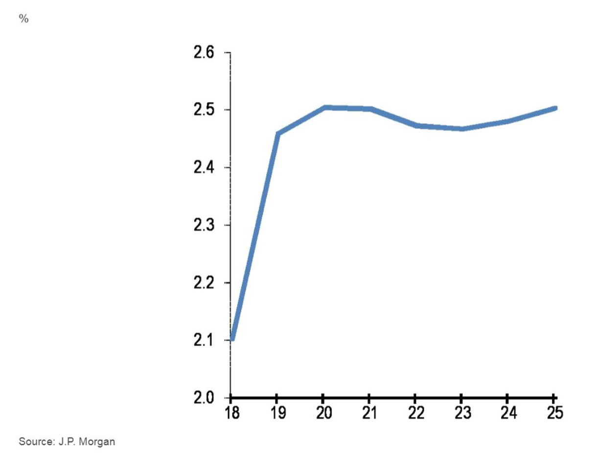 Figure 6: Forward Curve for the 1-month U.S. OIS Rate at Year-end; Source: J.P. Morgan