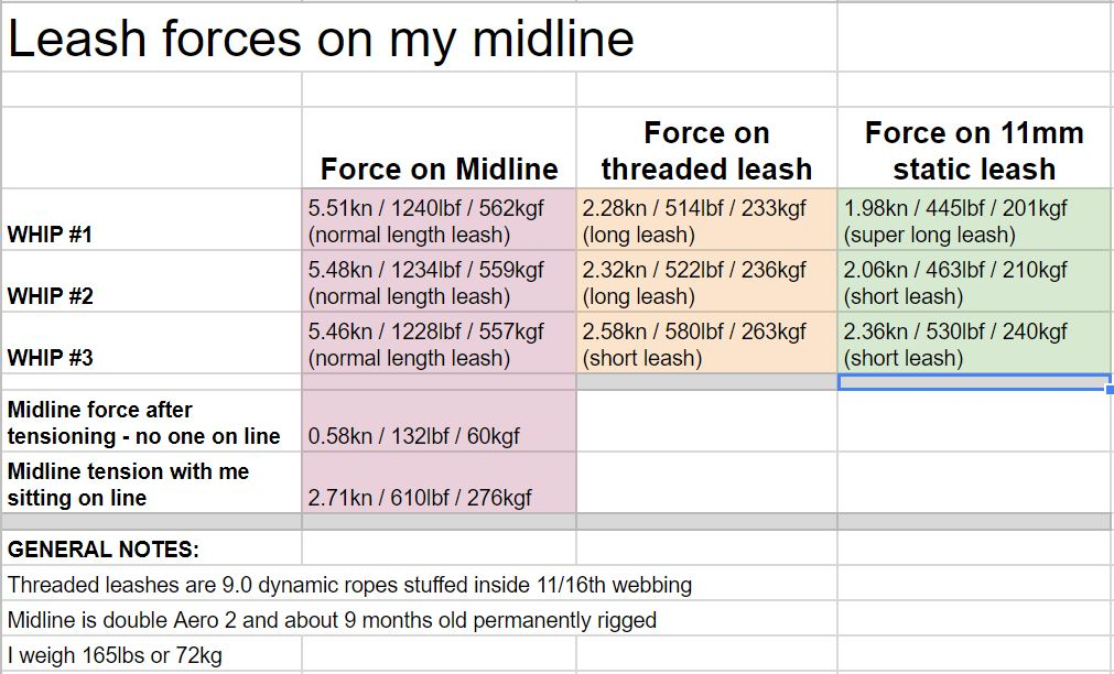 Leash forces on my midline.JPG