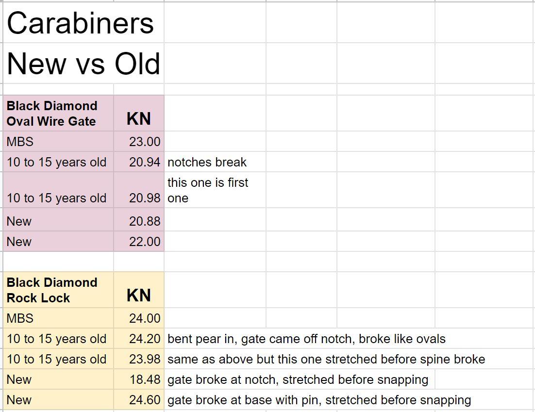 Carabiners - New vs Old.JPG