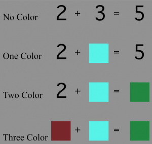 Synesthetes were able to answer just as accurately whether equations were made up of all graphemes, a mix, or all colors.