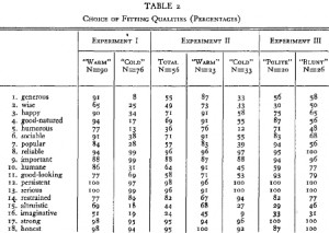 Table 2 was taken from the results of Experiments 1-3 published by Asch (1946) and used by me to test their statistical signficance