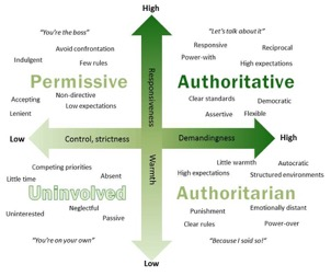 An organization of four parenting styles based on two parental dimensions: the level of parental control on the x-axis and the level of parental warmth on the y-axis. Image retrieved from: https://sustainingcommunity.files.wordpress.com/2015/02/parenting-style-v-21.jpg