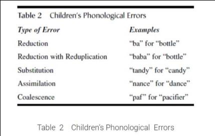 Retrieved from: http://psychology.iresearchnet.com/developmental-psychology/language-development/