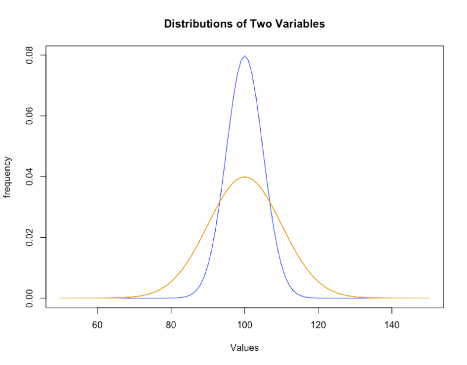 Narrow (blue curve) shows low variance; Wide (orange) curve shows higher variance.