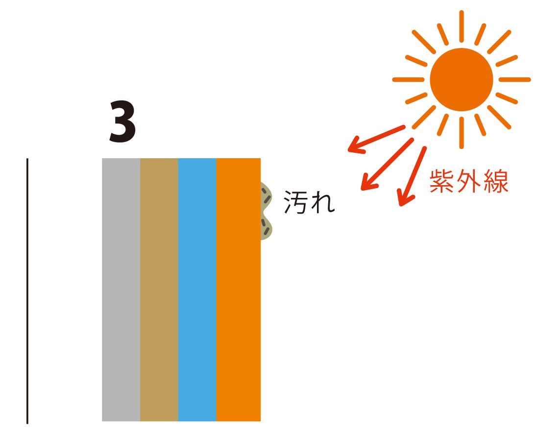 光触媒だからできる  光セラは残った汚れも分解するから、次の雨でその汚れを洗い流すことが可能。
